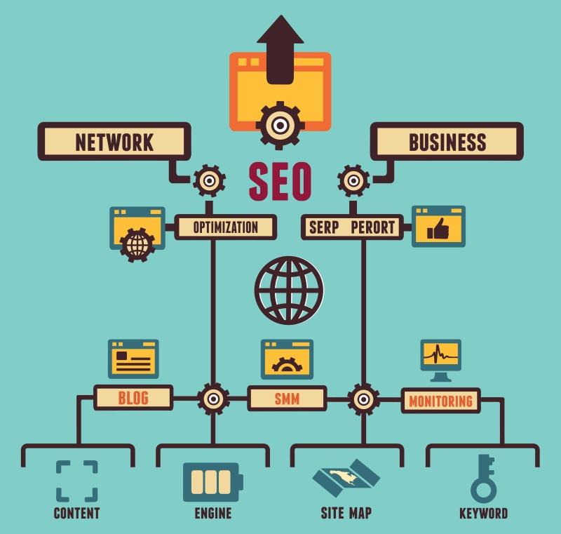 Infografika o procese optimalizácie stránky pre vyhľadávače (SEO).