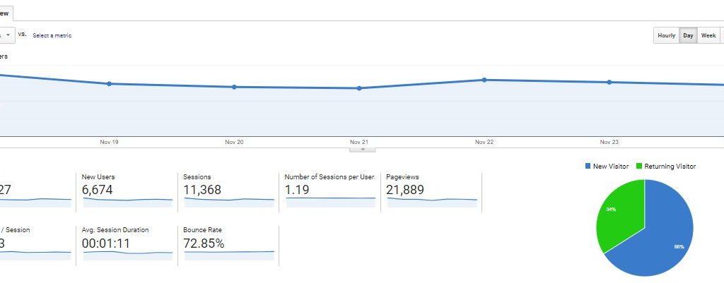 Prehľad publika Google Analytics